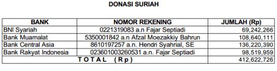 laporan donasi untuk suriah